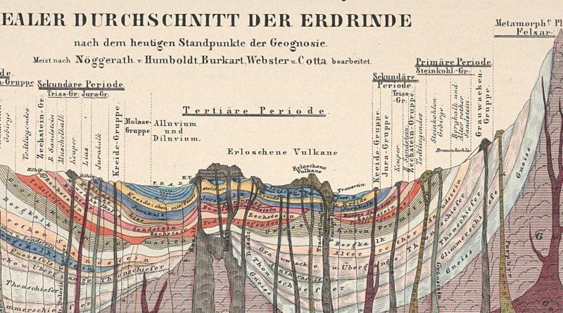 """Ausschnitt aus dem Bild: """"Idealer Durchschnitt der Erdrinde"""" 1851 nach Alexander von Humboldt u.a., aus dem Atlas zu Alexander von Humboldt's Kosmos"""