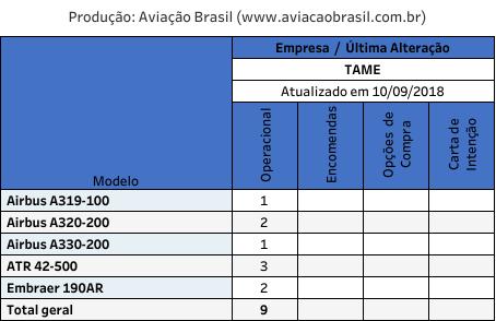 , TAME – Linea Aerea Del Ecuador (Equador), Portal Aviação Brasil
