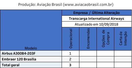 Transcarga, Transcarga (Venezuela), Portal Aviação Brasil