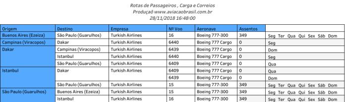 THY Turkish Airlines (Turquia), THY Turkish Airlines (Turquia), Portal Aviação Brasil