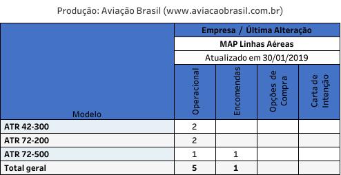 MAP Linhas Aéreas;, MAP Linhas Aéreas (Brasil), Portal Aviação Brasil