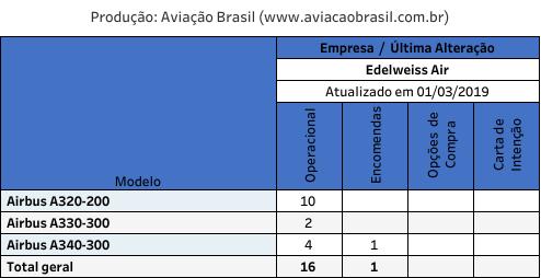 Edelweiss Air;, Edelweiss Air (Suíça), Portal Aviação Brasil