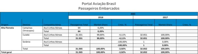 Alta Floresta, Aeroporto de Alta Floresta, Portal Aviação Brasil
