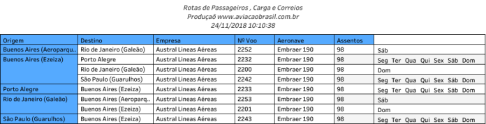 Austral Lineas Aereas, Austral Lineas Aereas (Argentina), Portal Aviação Brasil