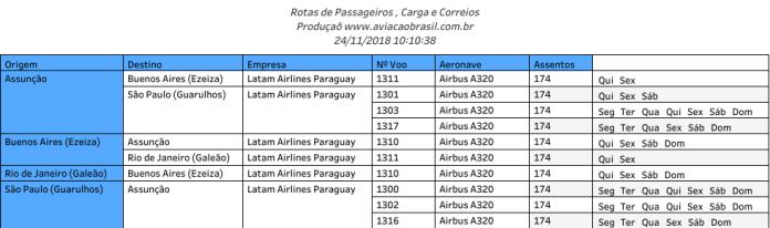 Paraguay, Latam Airlines Paraguay (Paraguai), Portal Aviação Brasil