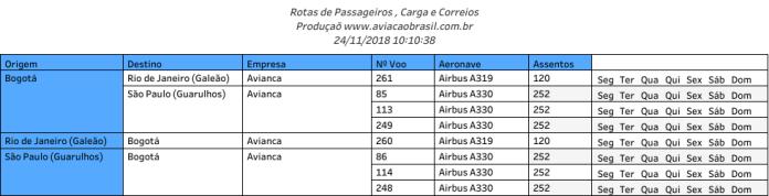 Avianca, Avianca (Colômbia), Portal Aviação Brasil