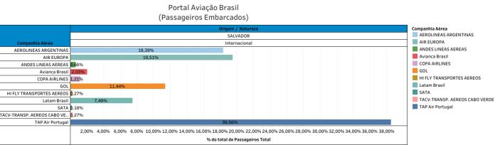 Salvador, Aeroporto de Salvador registra aumento de 3% no tráfego de passageiros, Portal Aviação Brasil