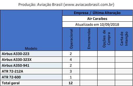 , Air Caraibes (Guadaloupe), Portal Aviação Brasil