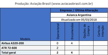 Avianca Argentina;, Avianca Argentina (Argentina), Portal Aviação Brasil
