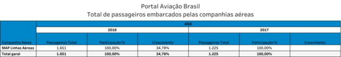 , Aeroporto de Barcelos, Portal Aviação Brasil