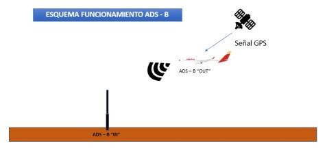 Esquema de funcionamiento del ADS-B