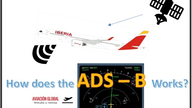 How the ADS – B works. The Future's technology is already arrived.