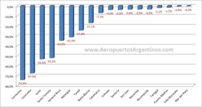 Aeropuertos Argentinos 2014 - negativos