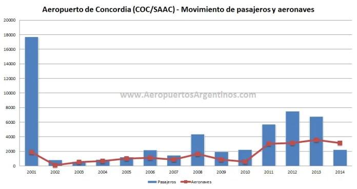 Aeropuerto de Concordia - Estadísticas 2001-2014
