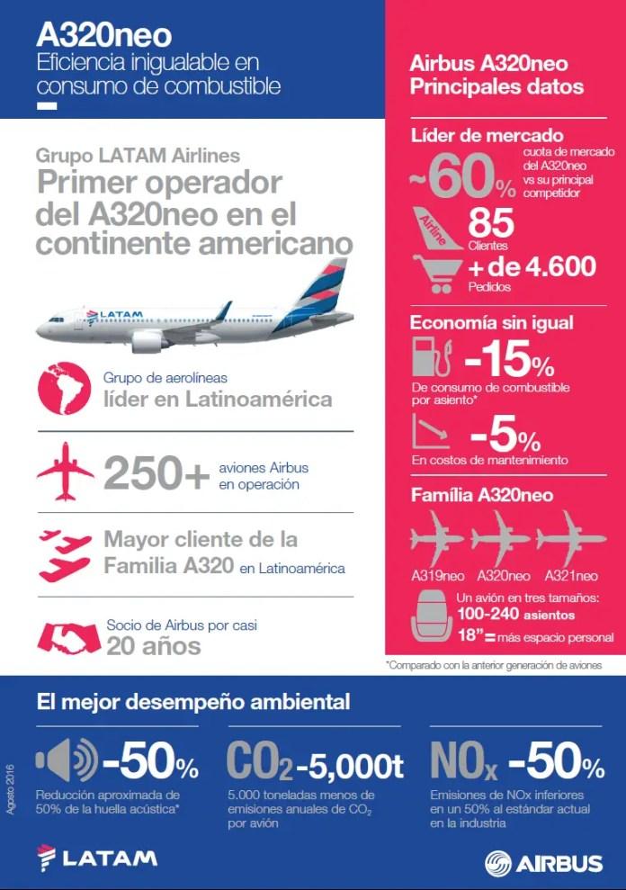 Infografia - A320neo LATAM