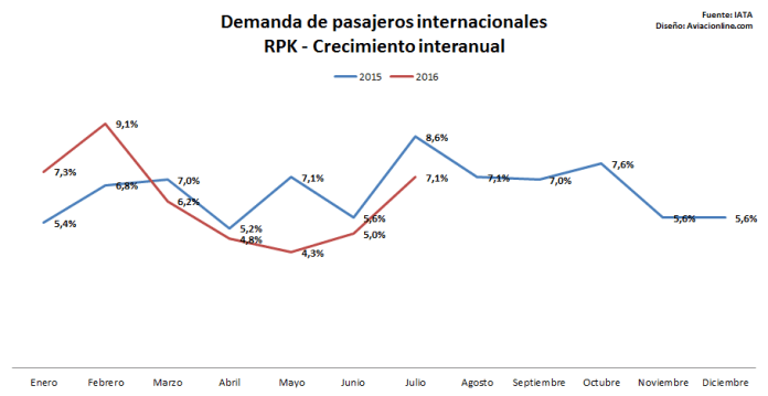 demandaint-ask-iata-jul2016