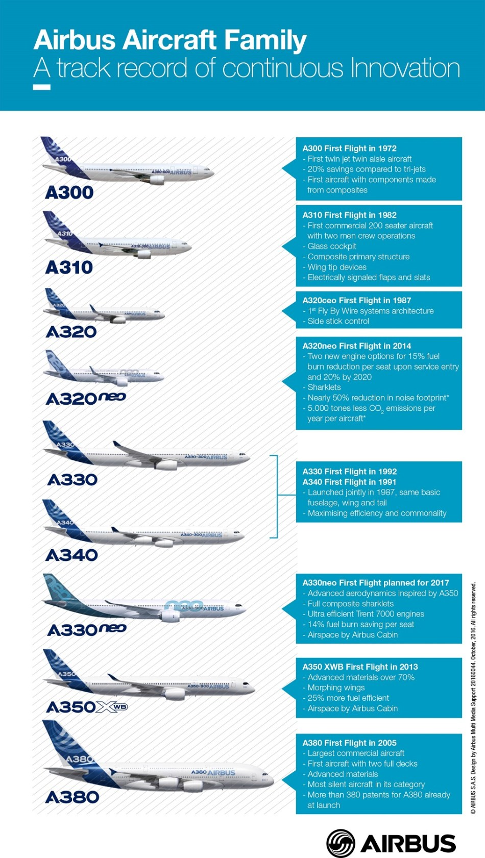 airbus_aircraft_family_continous_innovation_infographics_oct_2016c