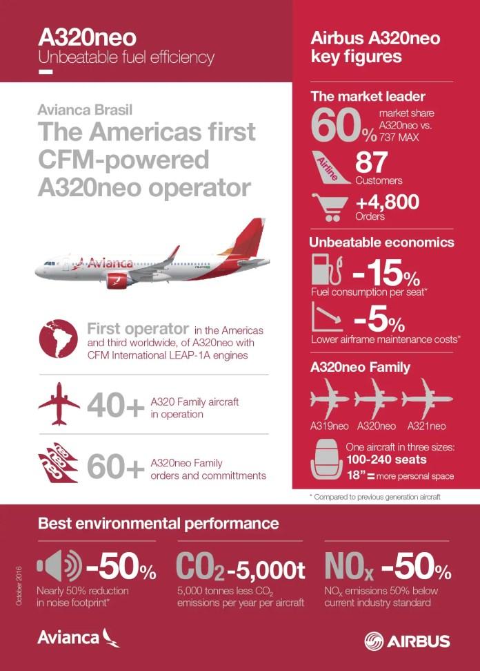 avianca-a320neo-infografia