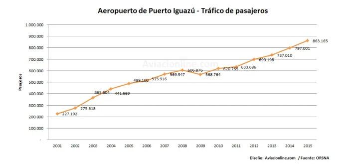 aeropuerto-de-puerto-iguazu-2001-2015-estadisticas-pasajeros