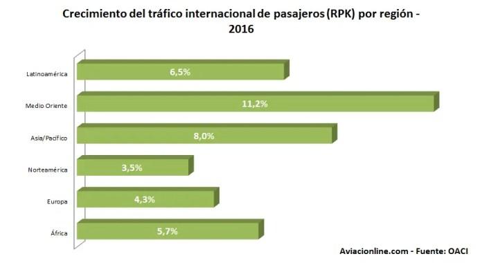 oaci-2016-crecimiento-rpk-por-region