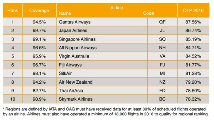 oag-ranking-aerolineas-mas-puntuales-asia-pacifico-2016