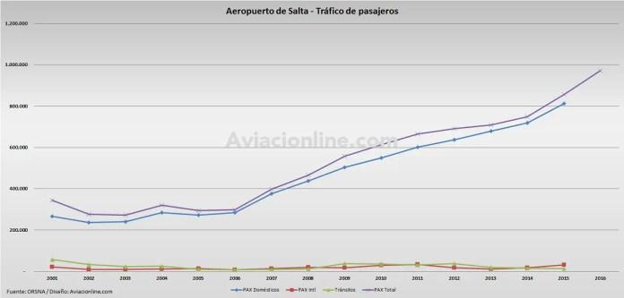 Aeropuerto de Salta - 2001 - 2016 - pasajeros