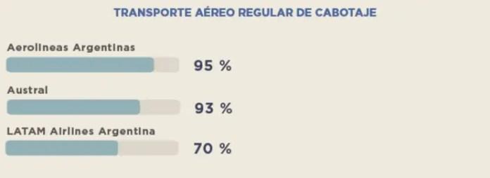 ANAC - puntualidad primer trimestre 2017 - cabotaje