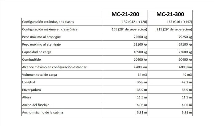 Irkut MC-21 - variantesj