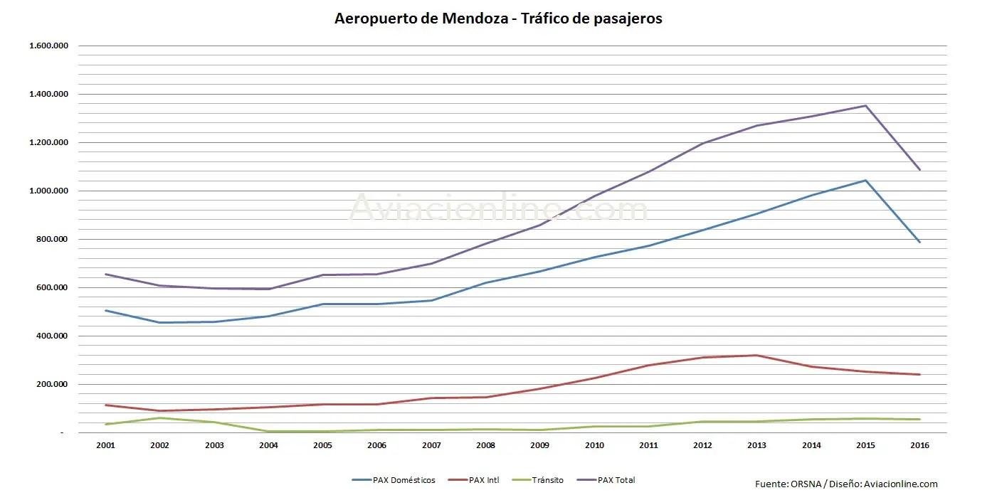 Mendoza - trafico pasajeros 2001 - 2016