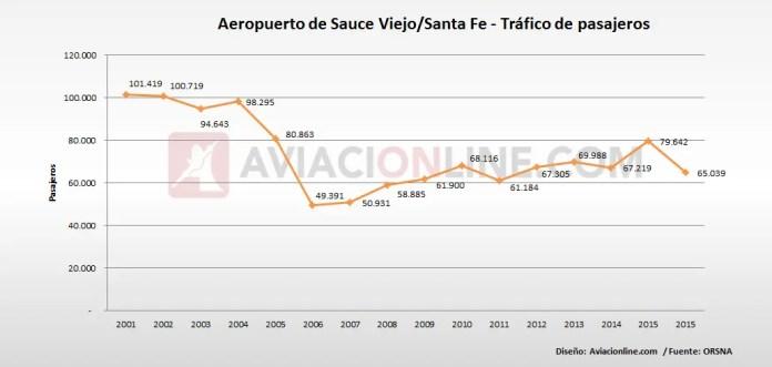 Santa Fe Aeropuerto - Estadisticas pasajeros 2001-2016