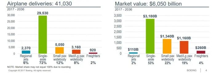 Boeing - demanda aeronaves 20 años - 2017