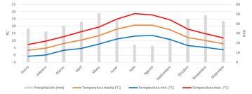 Palencia Clima