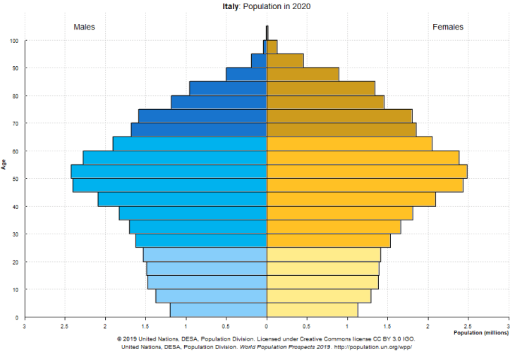 Italian population pyramid for 2020