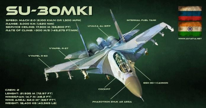 https://i2.wp.com/www.aviatia.net/wp-content/uploads/2011/10/SU-30MKI-infographic.jpeg?resize=696%2C366&ssl=1