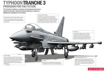 eurofighter typhoon tranche 3