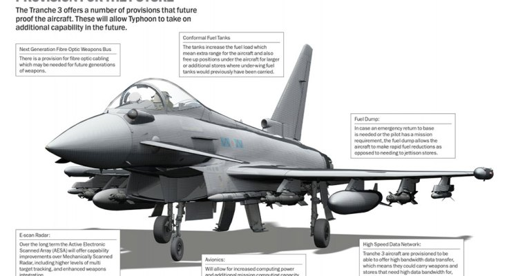 eurofighter typhoon tranche 3