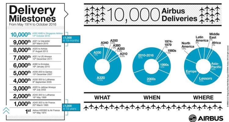 10.000 velivolo Airbus consegnato Infografica ottobre 2016