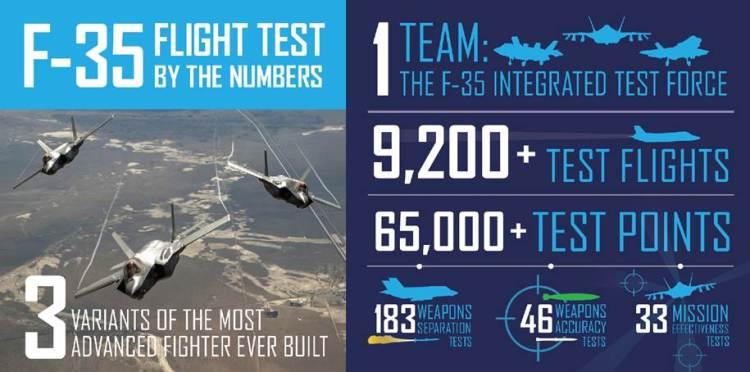F-35 End of SDD Flight Test -- Infograph