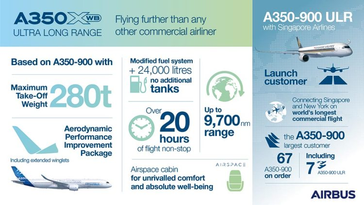 Infography-A350-XWB-Ultra-Long-Range