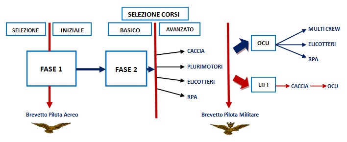 IPTS 2020 Integrated Pilot Training System