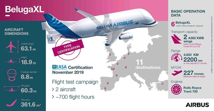 BelugaXL certification infographic