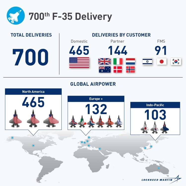 700 F-35 consegnati settembre 2021
