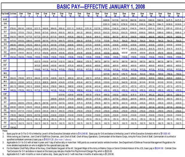 2008 military pay chart: 2008 military pay chart how to calculate the value of a guard