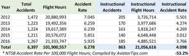 How dangerous is learning to fly? NTSB Accident Rates