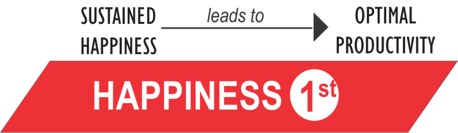 Image result for happiness leads to productivity
