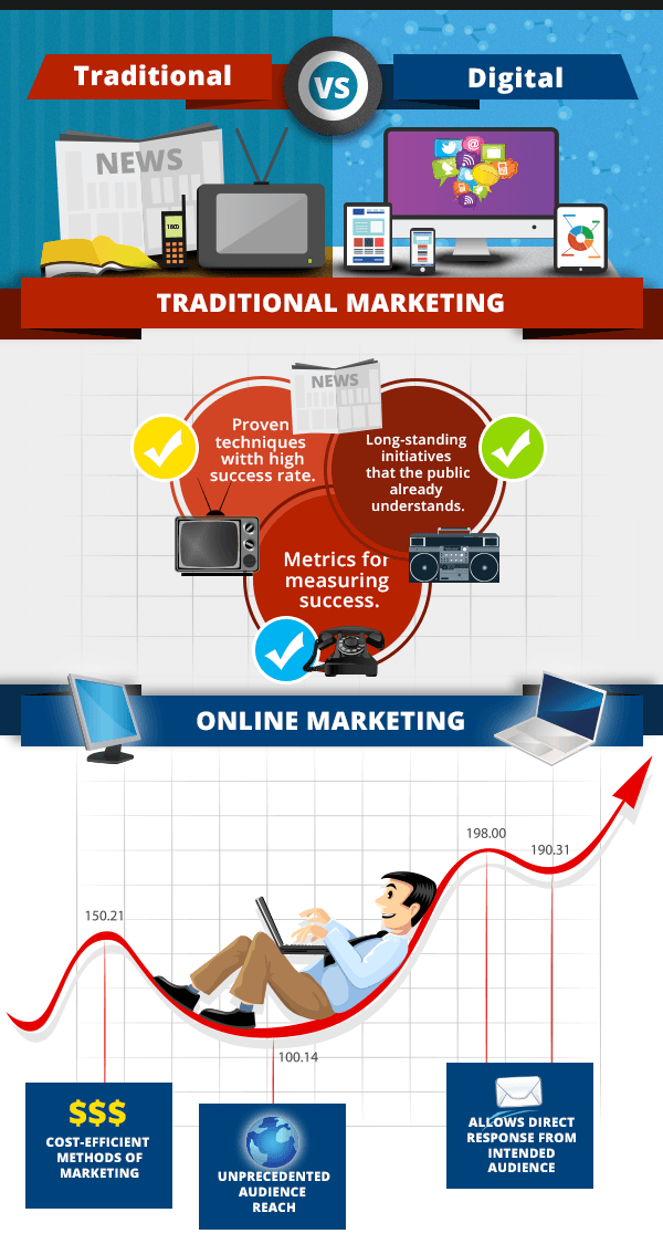 Traditional Marketing vs Digital Marketing - Avinash Dangeti - Digital Marketing