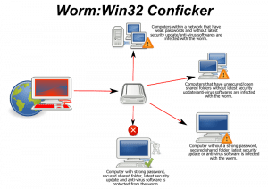 conficker-worm