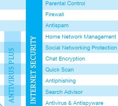 Bitdefender Internet Security 2012 features