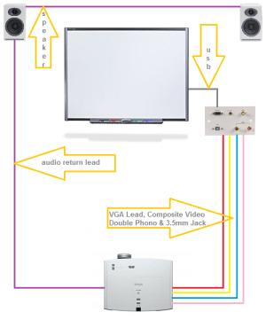 Standard Projector and Interactive Board Installation : AV