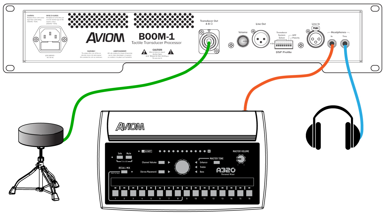 Aviom Products